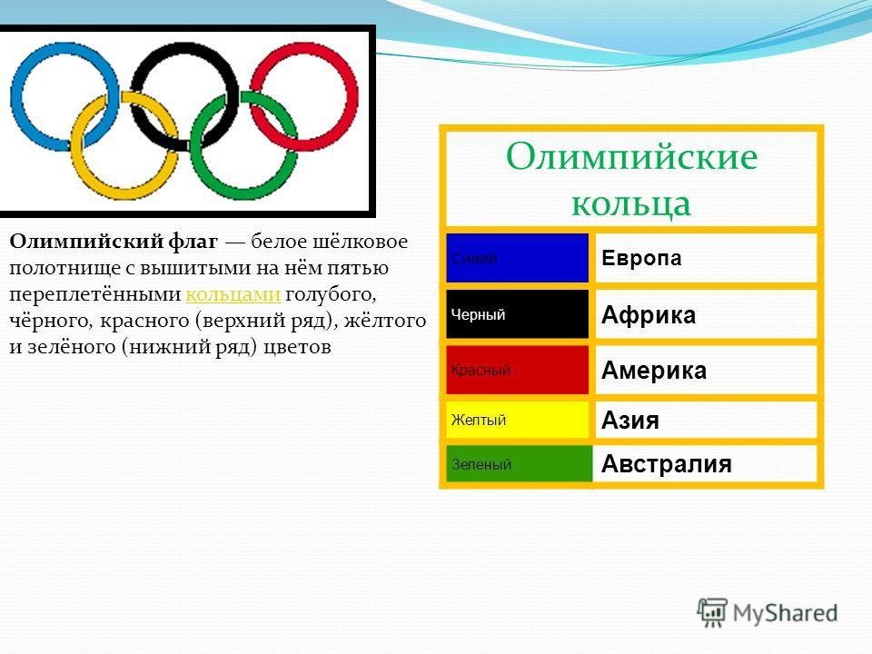 Олимпийский флаг белое шёлковое полотнище с вышитыми на нём пятью переплетёнными кольцами голубого, чёрного, красного (верхний ряд), жёлтого и зелёного (нижний ряд) цветовкольцами Олимпийские кольца Синий Европа Черный Африка Красный Америка Желтый А