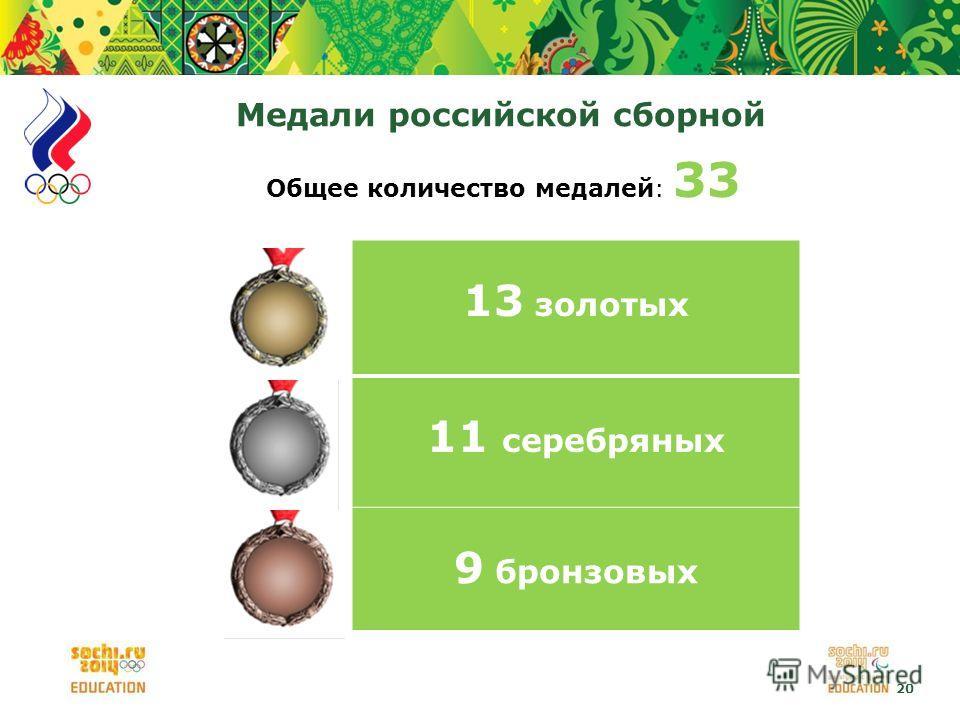 20 Медали российской сборной Общее количество медалей: 33 13 золотых 11 серебряных 9 бронзовых