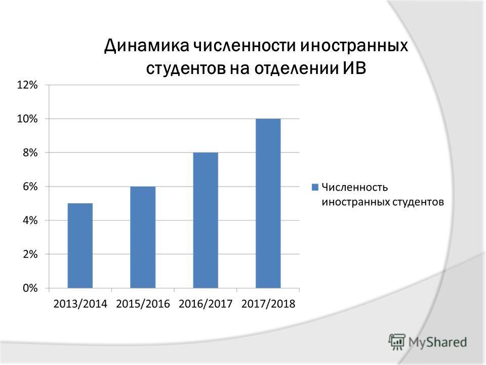 Динамика численности иностранных студентов на отделении ИВ