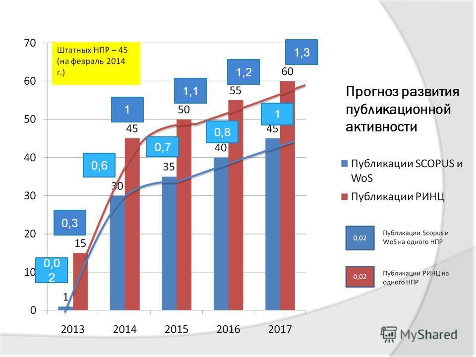 Прогноз развития публикационной активности 0,0 2 0,6 0,7 0,8 1 0,3 1 1,1 1,2 1,3