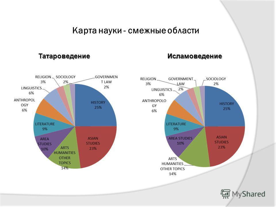 Карта науки - смежные области Исламоведение Татароведение