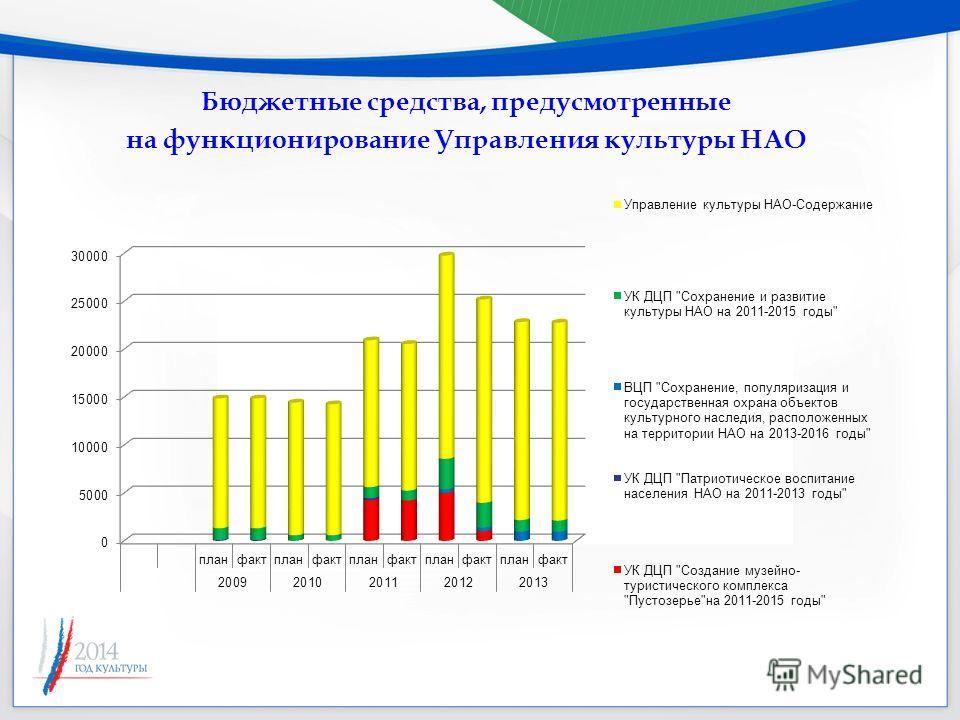 Бюджетные средства, предусмотренные на функционирование Управления культуры НАО