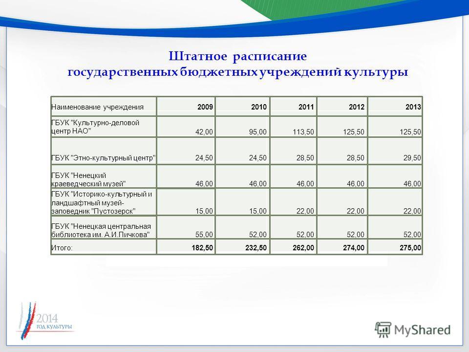 Наименование учреждения 20092010201120122013 ГБУК