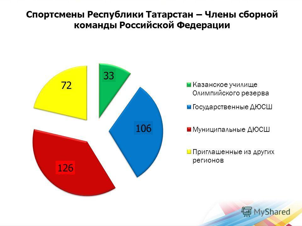 Спортсмены Республики Татарстан – Члены сборной команды Российской Федерации