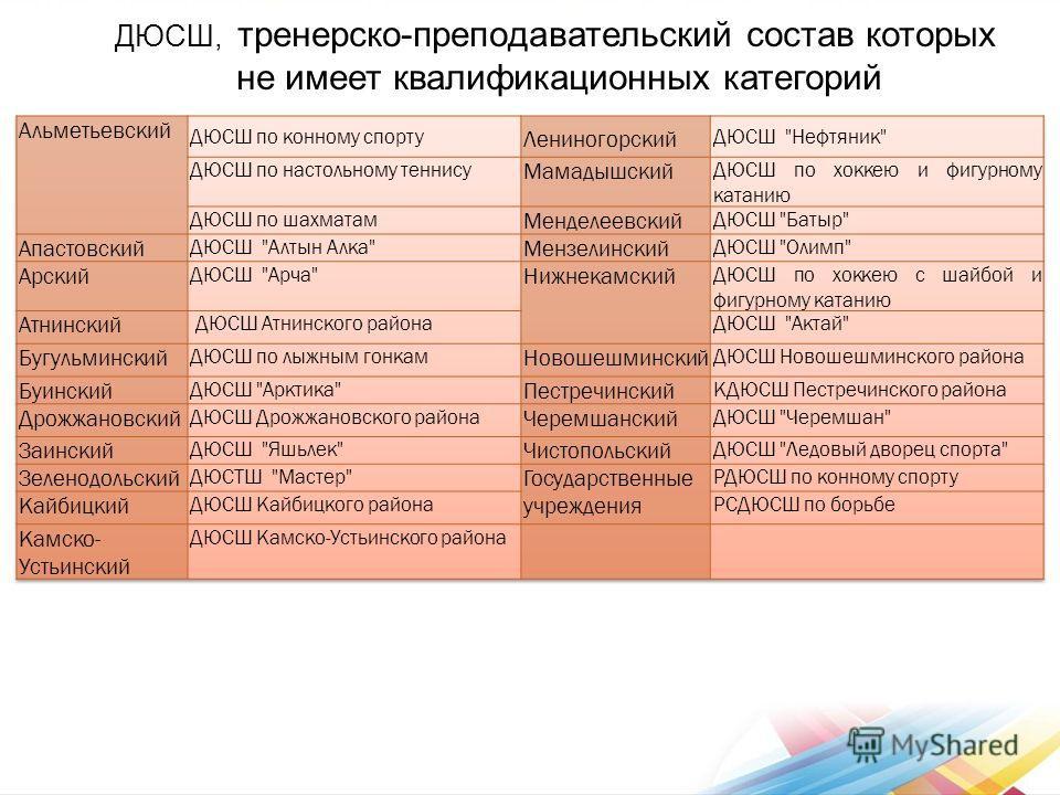 ДЮСШ, тренерско-преподавательский состав которых не имеет квалификационных категорий