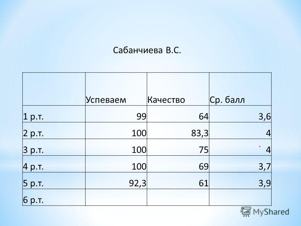 Сабанчиева В.С. Успеваем КачествоСр. балл 1 р.т.99643,6 2 р.т.10083,34 3 р.т.100754 4 р.т.100693,7 5 р.т.92,3613,9 6 р.т.