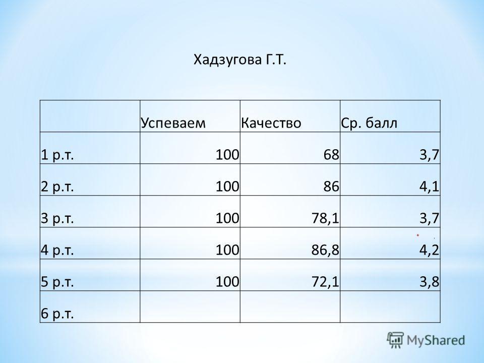 Хадзугова Г.Т. Успеваем КачествоСр. балл 1 р.т.100683,7 2 р.т.100864,1 3 р.т.10078,13,7 4 р.т.10086,84,2 5 р.т.10072,13,8 6 р.т.