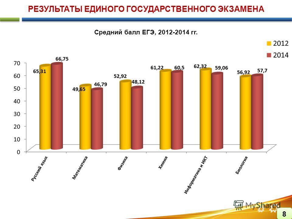 РЕЗУЛЬТАТЫ ЕДИНОГО ГОСУДАРСТВЕННОГО ЭКЗАМЕНА Средний балл ЕГЭ, 2012-2014 гг.