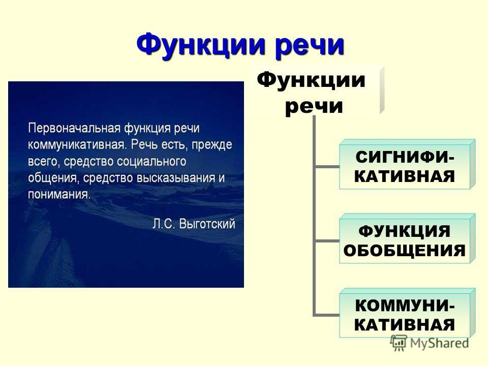 Функции речи Функции речи СИГНИФИ- КАТИВНАЯ ФУНКЦИЯ ОБОБЩЕНИЯ КОММУНИ- КАТИВНАЯ