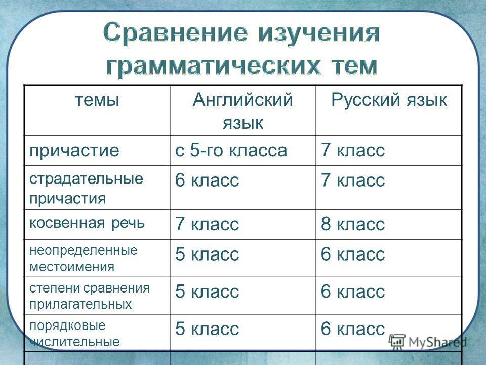 темы Английский язык Русский язык причастиес 5-го класса 7 класс страдательные причастия 6 класс 7 класс косвенная речь 7 класс 8 класс неопределенные местоимения 5 класс 6 класс степени сравнения прилагательных 5 класс 6 класс порядковые числительны