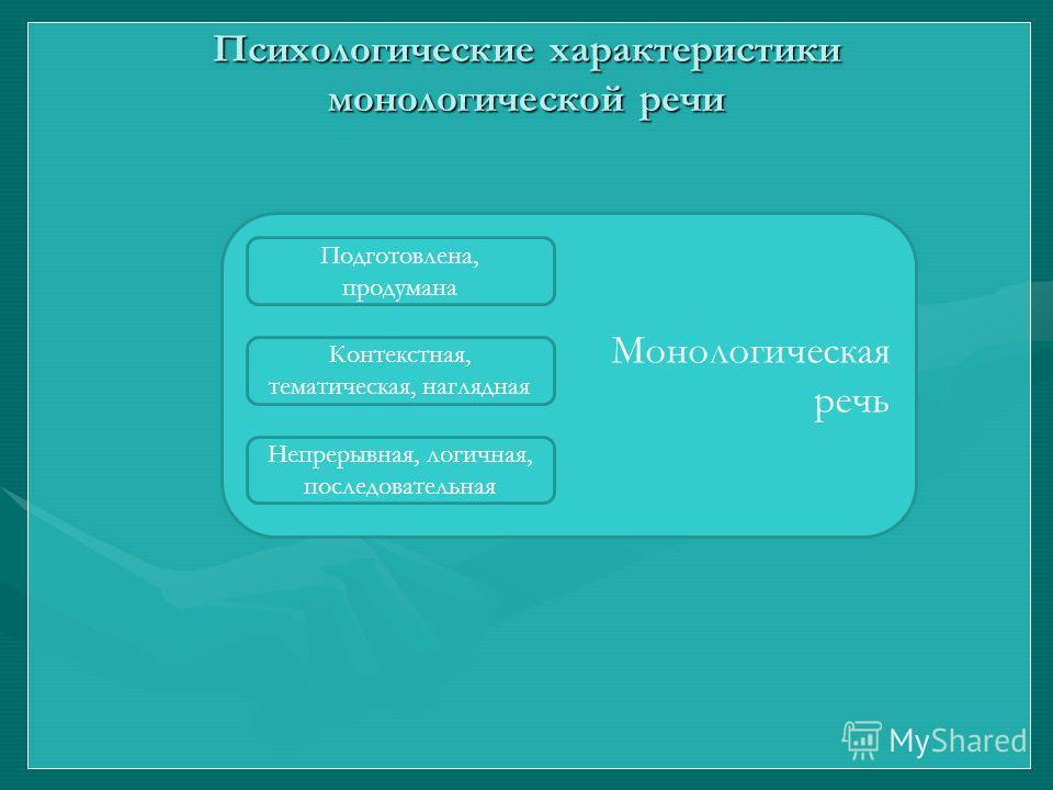 Психологические характеристики монологической речи Монологическая речь Подготовлена, продумана Контекстная, тематическая, наглядная Непрерывная, логичная, последовательная