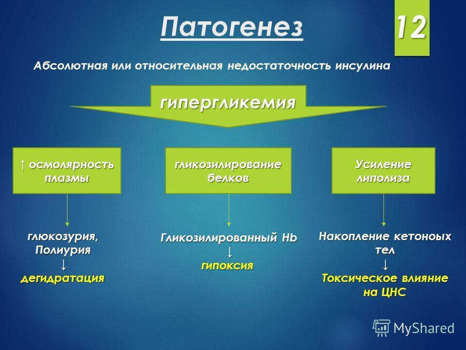Патогенез Абсолютная или относительная недостаточность инсулина гипергликемия осмолярность плазмы осмолярность плазмы гликозилирование белков Усиление липолиза глюкозурия,Полиуриядегидратация Гликозилированный Hb гипоксия Накопление кетоноых тел Токс