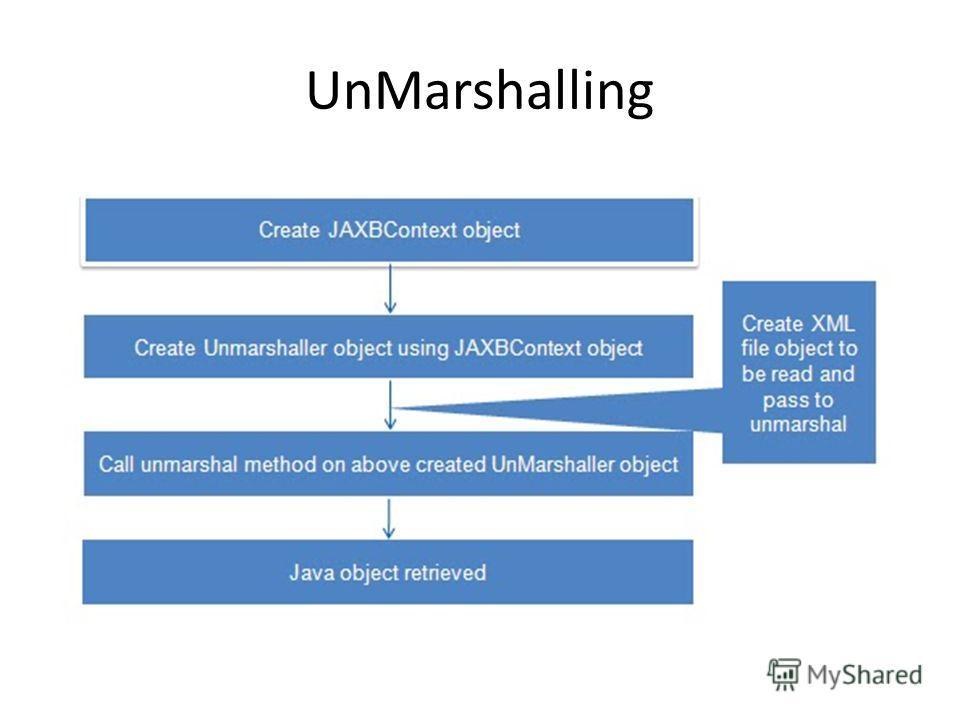 UnMarshalling