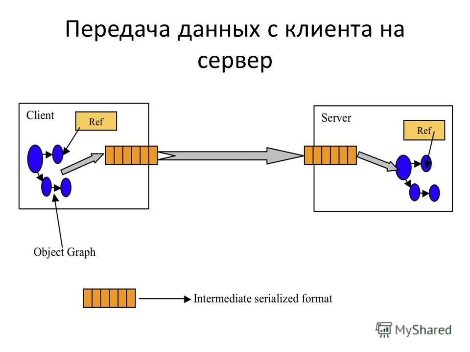 Передача данных с клиента на сервер