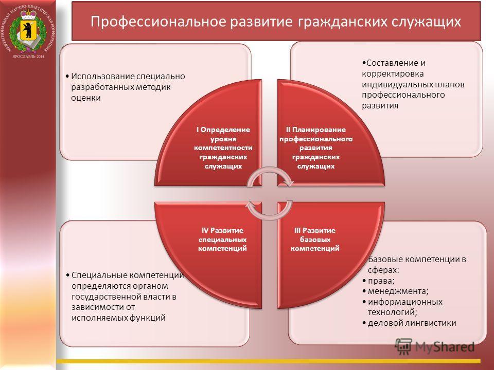 Базовые компетенции в сферах: права; менеджмента; информационных технологий; деловой лингвистики Специальные компетенции определяются органом государственной власти в зависимости от исполняемых функций Составление и корректировка индивидуальных плано