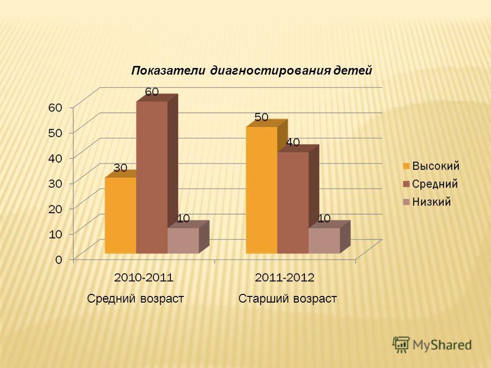 Средний возраст Старший возраст Показатели диагностирования детей