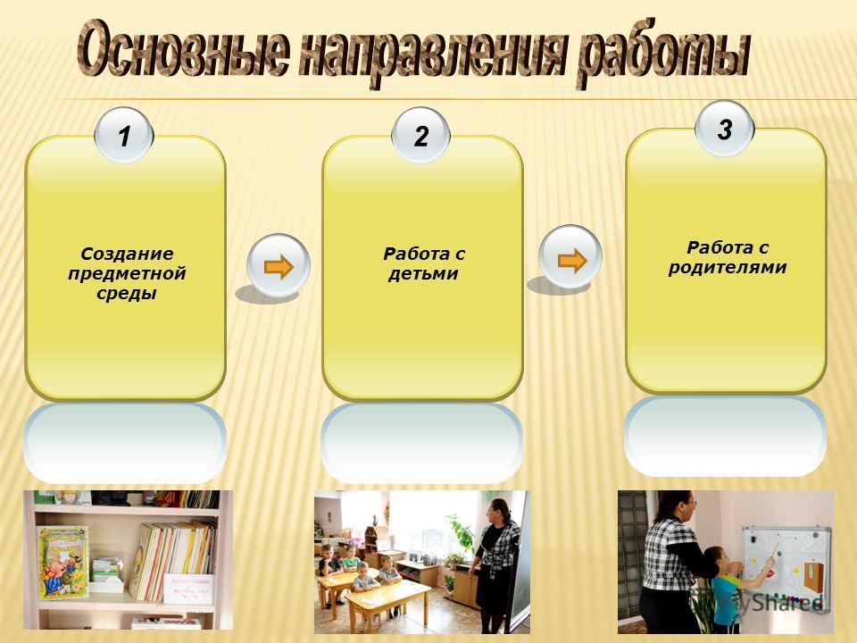 3 Работа с родителями 2 Работа с детьми 1 Создание предметной среды
