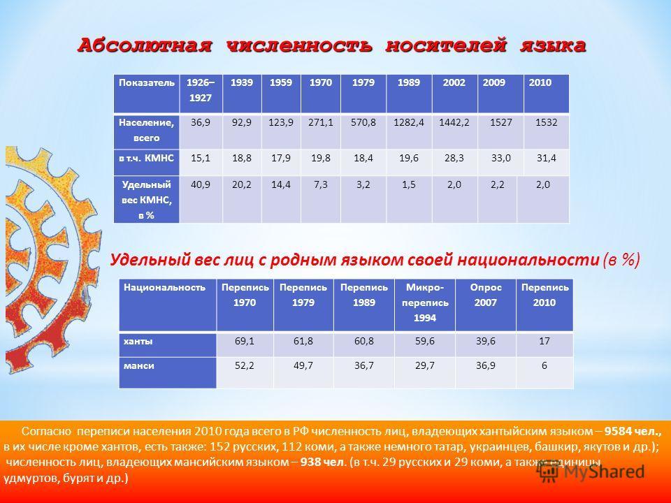 Согласно переписи населения 2010 года всего в РФ численность лиц, владеющих хантыйским языком – 9584 чел., в их числе кроме хантов, есть также: 152 русских, 112 коми, а также немного татар, украинцев, башкир, якутов и др.); численность лиц, владеющих