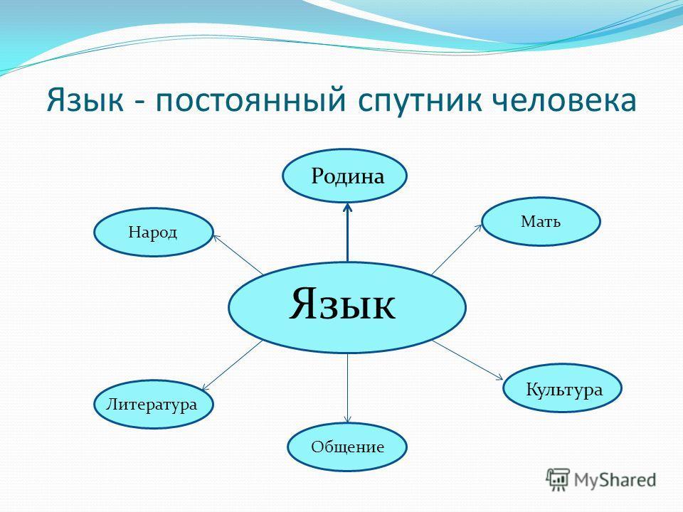 Язык - постоянный спутник человека Язык Родина Мать Культура Общение Литература Народ