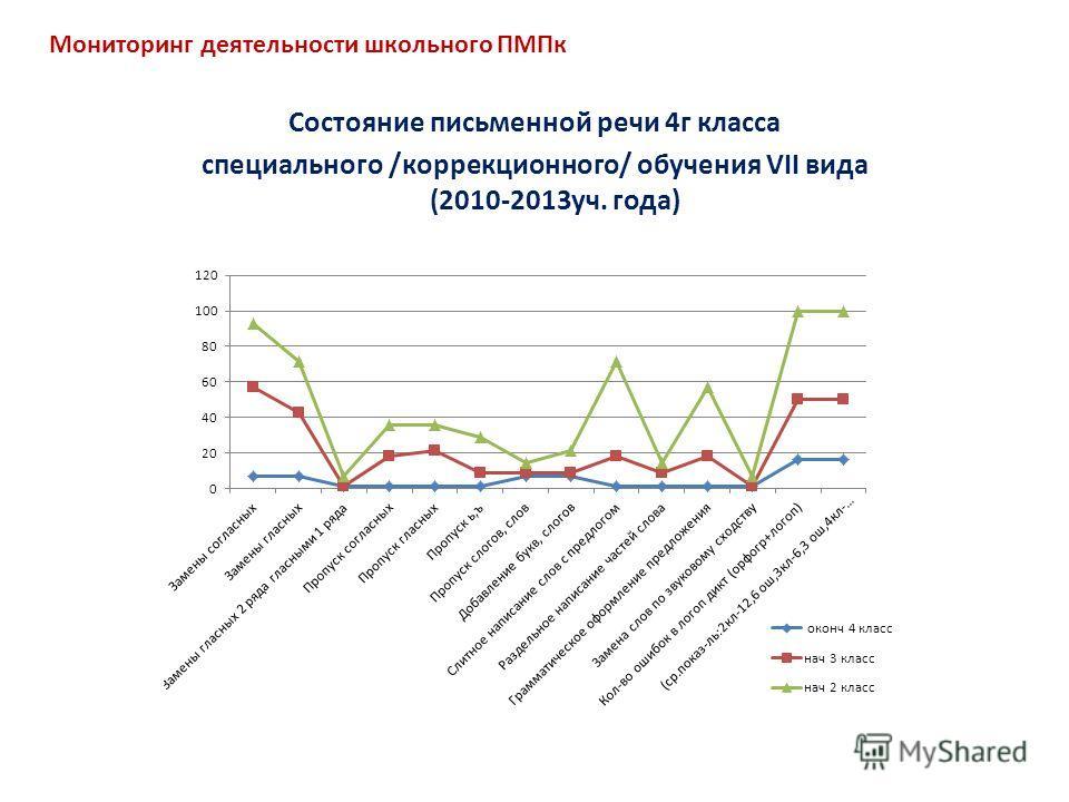 Состояние письменной речи 4г класса специального /коррекционного/ обучения VII вида (2010-2013уч. года) Мониторинг деятельности школьного ПМПк
