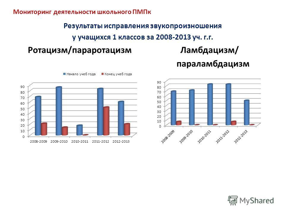 Результаты исправления звукопроизношения у учащихся 1 классов за 2008-2013 уч. г.г. Ротацизм/параротацизм Ламбдацизм/ параламбдацизм Мониторинг деятельности школьного ПМПк