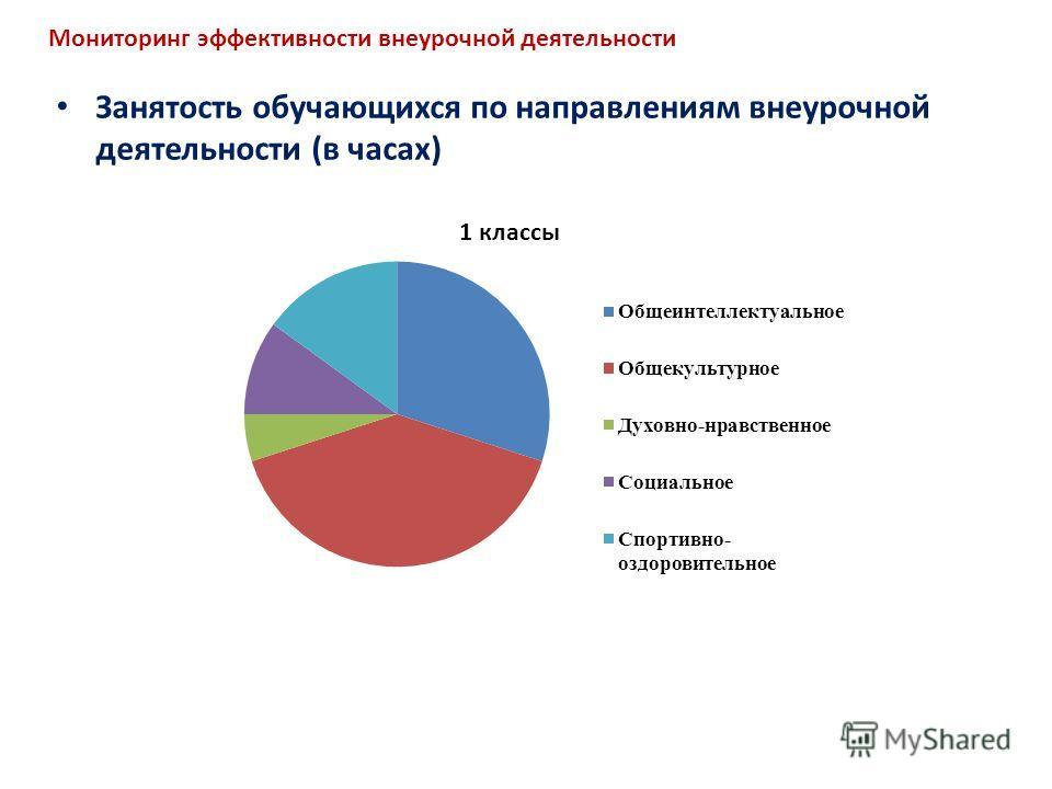Мониторинг эффективности внеурочной деятельности Занятость обучающихся по направлениям внеурочной деятельности (в часах)