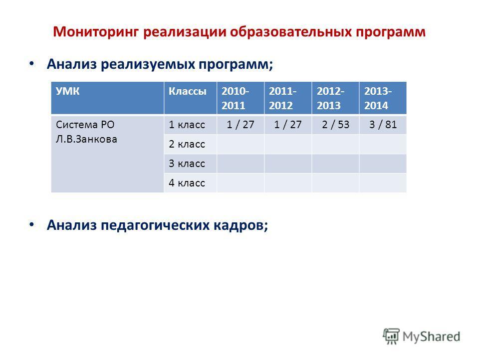 Мониторинг реализации образовательных программ Анализ реализуемых программ; Анализ педагогических кадров; УМККлассы2010- 2011 2011- 2012 2012- 2013 2013- 2014 Система РО Л.В.Занкова 1 класс1 / 27 2 / 533 / 81 2 класс 3 класс 4 класс
