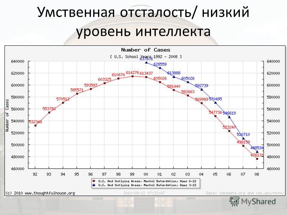 Умственная отсталость/ низкий уровень интеллекта