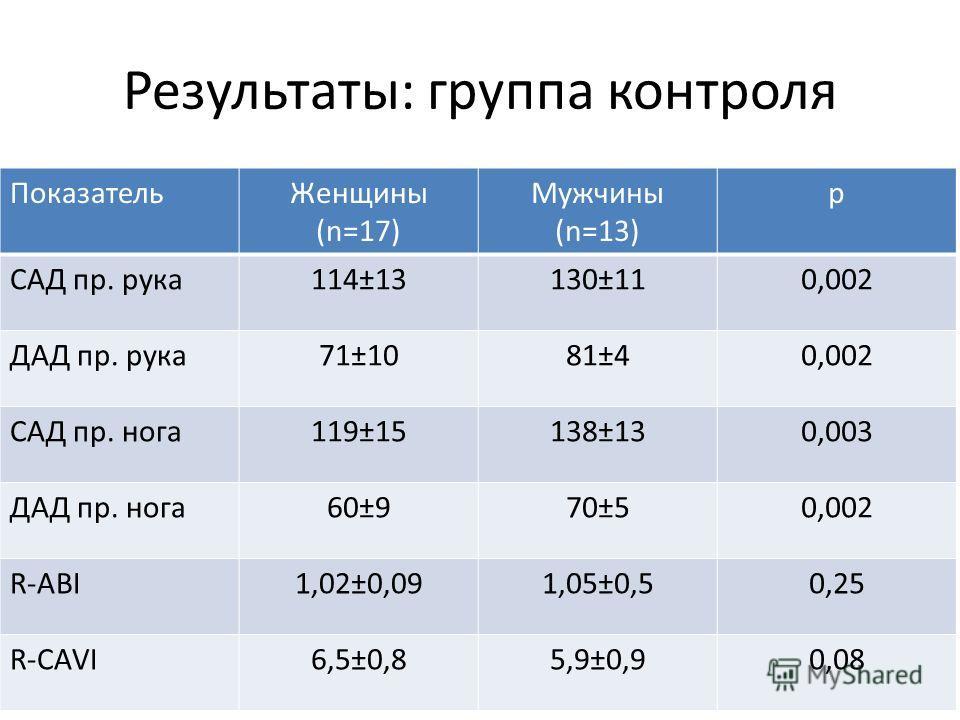 Результаты: группа контроля Показатель Женщины (n=17) Мужчины (n=13) р САД пр. рука 114±13130±110,002 ДАД пр. рука 71±1081±40,002 САД пр. нога 119±15138±130,003 ДАД пр. нога 60±970±50,002 R-ABI1,02±0,091,05±0,50,25 R-CAVI6,5±0,85,9±0,90,08