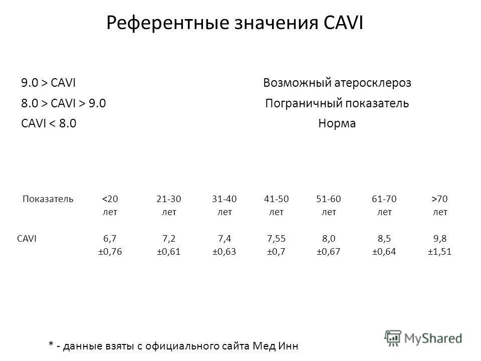 9.0 > CAVIВозможный атеросклероз 8.0 > CAVI > 9.0Пограничный показатель CAVI < 8.0Норма Референтные значения CAVI Показатель70 лет CAVI6,7 ±0,76 7,2 ±0,61 7,4 ±0,63 7,55 ±0,7 8,0 ±0,67 8,5 ±0,64 9,8 ±1,51 * - данные взяты с официального сайта Мед Инн