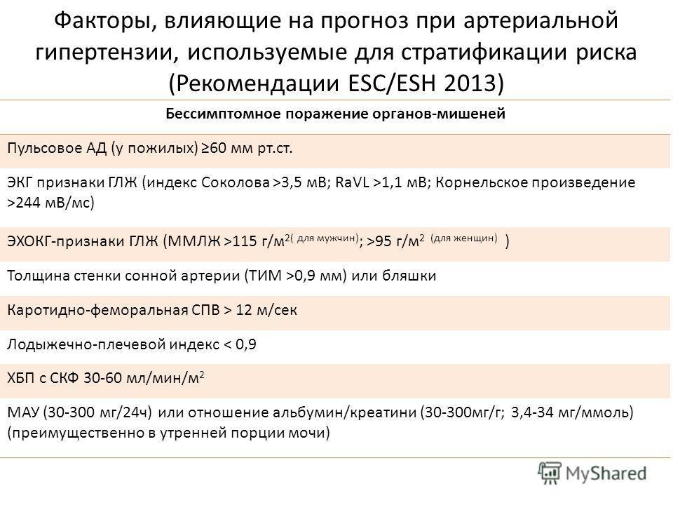 Факторы, влияющие на прогноз при артериальной гипертензии, используемые для стратификации риска (Рекомендации ESC/ESH 2013) Бессимптомное поражение органов-мишеней Пульсовое АД (у пожилых) 60 мм рт.ст. ЭКГ признаки ГЛЖ (индекс Соколова >3,5 мВ; RaVL