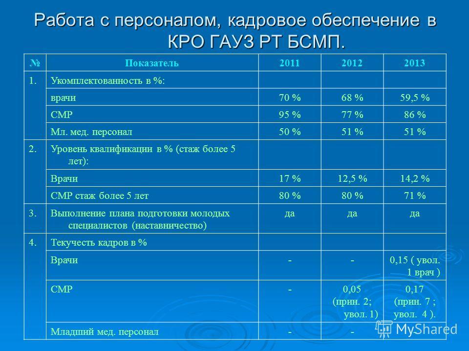 Работа с персоналом, кадровое обеспечение в КРО ГАУЗ РТ БСМП. Показатель 201120122013 1. Укомплектованность в %: врачи 70 %68 %59,5 % СМР95 %77 %86 % Мл. мед. персонал 50 %51 % 2. Уровень квалификации в % (стаж более 5 лет): Врачи 17 %12,5 %14,2 % СМ