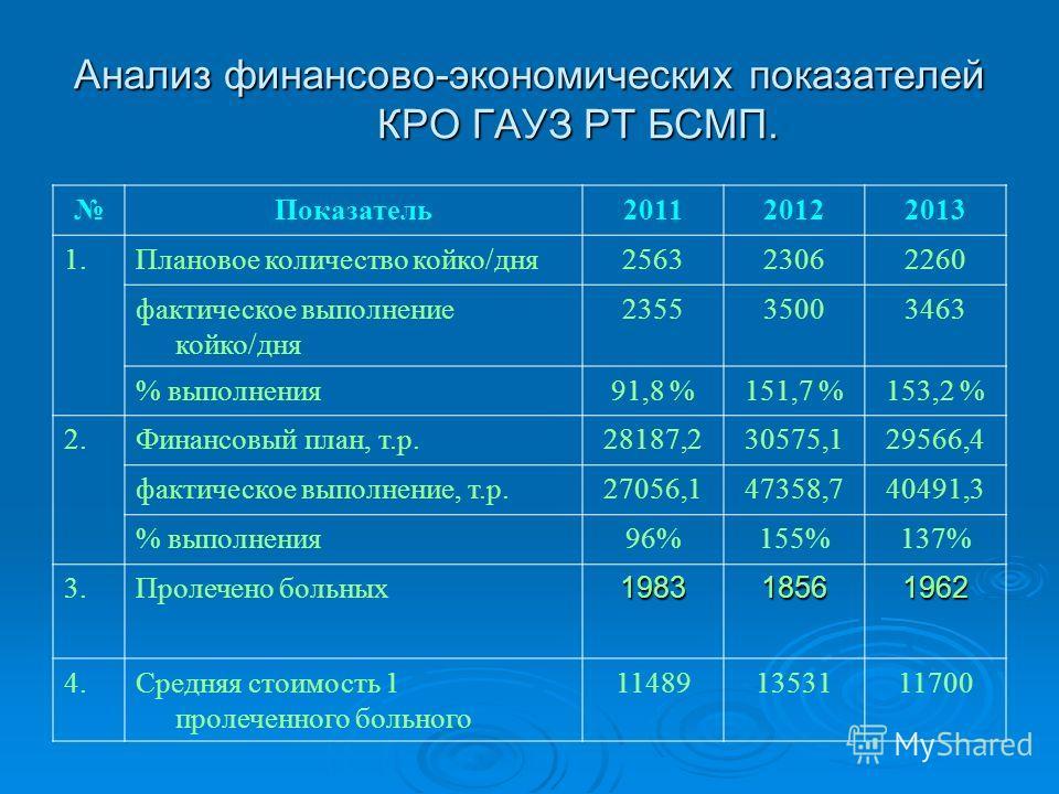 Анализ финансово-экономических показателей КРО ГАУЗ РТ БСМП. Показатель 201120122013 1. Плановое количество койко/дня 256323062260 фактическое выполнение койко/дня 235535003463 % выполнения 91,8 %151,7 %153,2 % 2. Финансовый план, т.р.28187,230575,12