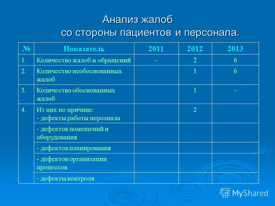 Анализ жалоб со стороны пациентов и персонала. Показатель 201120122013 1. Количество жалоб и обращений-26 2. Количество необоснованных жалоб 16 3. Количество обоснованных жалоб 1- 4. Из них по причине: - дефекты работы персонала 2 - дефектов помещени