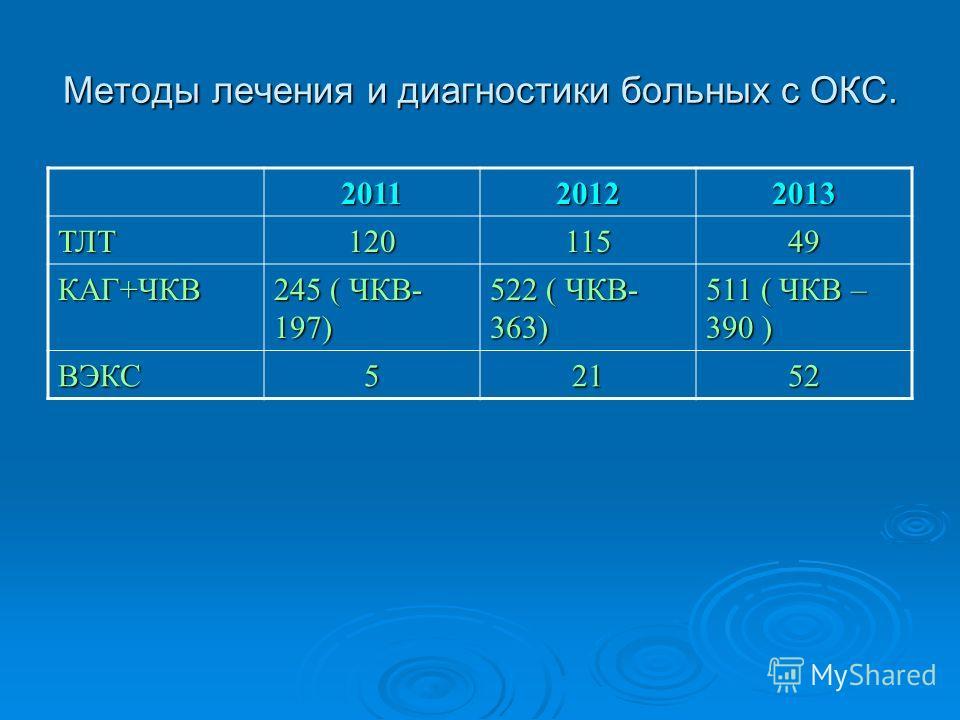 Методы лечения и диагностики больных с ОКС. 201120122013 ТЛТ12011549 КАГ+ЧКВ 245 ( ЧКВ- 197) 522 ( ЧКВ- 363) 511 ( ЧКВ – 390 ) ВЭКС52152