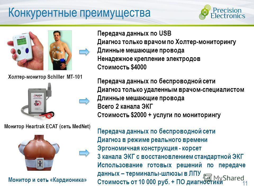 Конкурентные преимущества 11 Монитор Heartrak ECAT (сеть MedNet) Монитор и сеть «Кардионика» Передача данных по USB Диагноз только врачом по Холтер-мониторингу Длинные мешающие провода Ненадежное крепление электродов Стоимость $4000 Холтер-монитор Sс