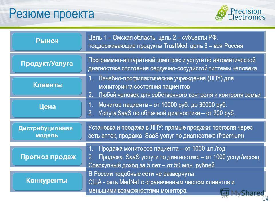 Резюме проекта Цель 1 – Омская область, цель 2 – субъекты РФ, поддерживающие продукты TrustMed, цель 3 – вся Россия Программно-аппаратный комплекс и услуги по автоматической диагностике состояния сердечно-сосудистой системы человека 1. Монитор пациен