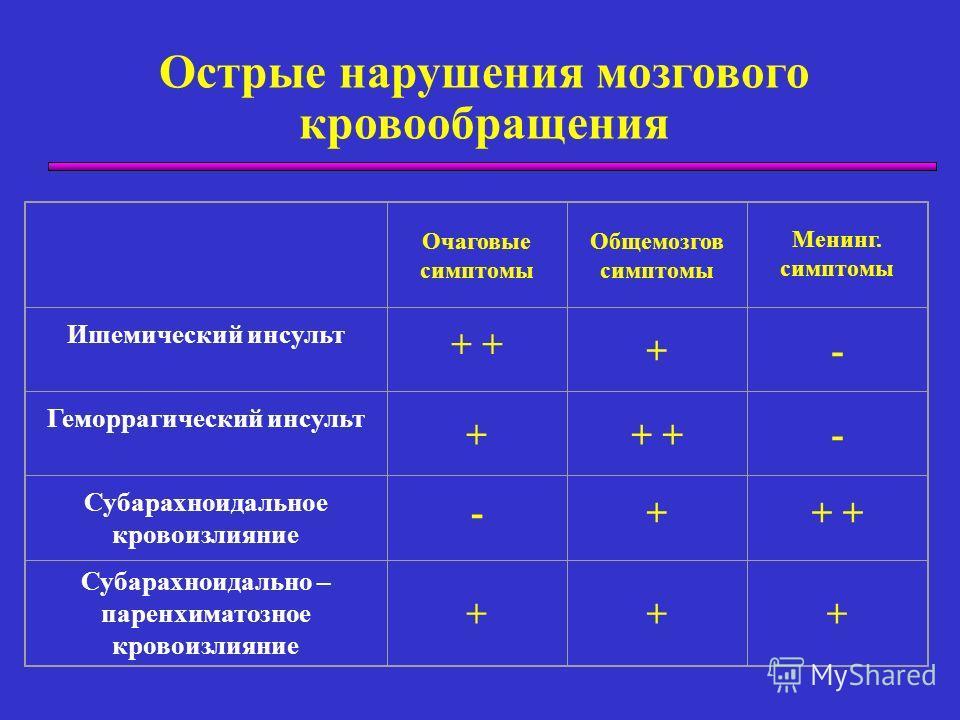 Острые нарушения мозгового кровообращения Очаговые симптомы Общемозгов симптомы Менинг. симптомы Ишемический инсульт + +- Геморрагический инсульт ++ - Субарахноидальное кровоизлияние -++ Субарахноидально – паренхиматозное кровоизлияние +++