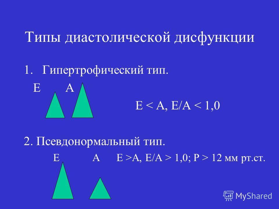 Типы диастолической дисфункции 1. Гипертрофический тип. E A E < A, E/A < 1,0 2. Псевдонормальный тип. Е А Е >A, E/A > 1,0; Р > 12 мм рт.ст.