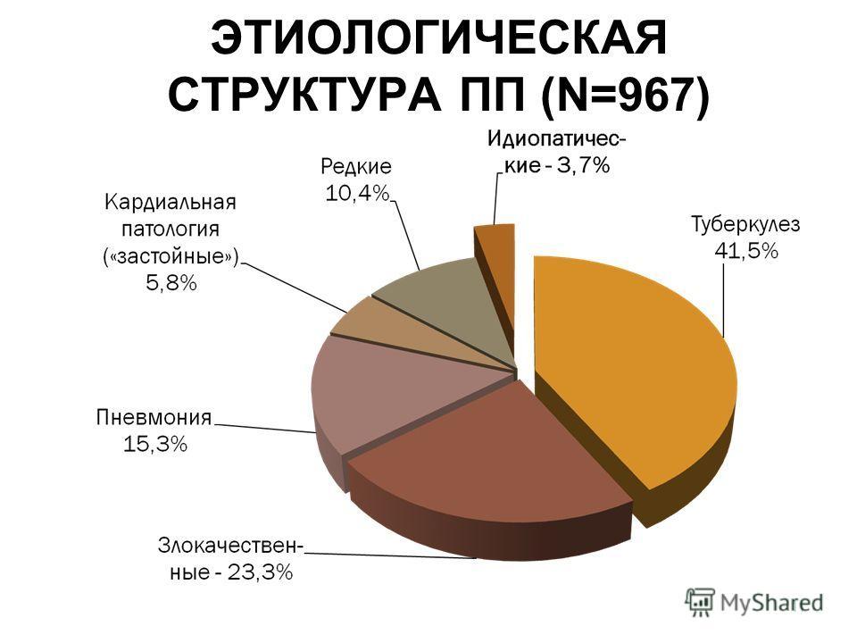 ЭТИОЛОГИЧЕСКАЯ СТРУКТУРА ПП (N=967) 11