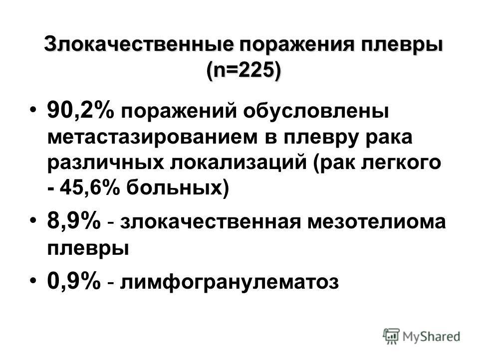 Злокачественные поражения плевры (n=225) 90,2% поражений обусловлены метастазированием в плевру рака различных локализаций (рак легкого - 45,6% больных) 8,9% - злокачественная мезотелиома плевры 0,9% - лимфогранулематоз