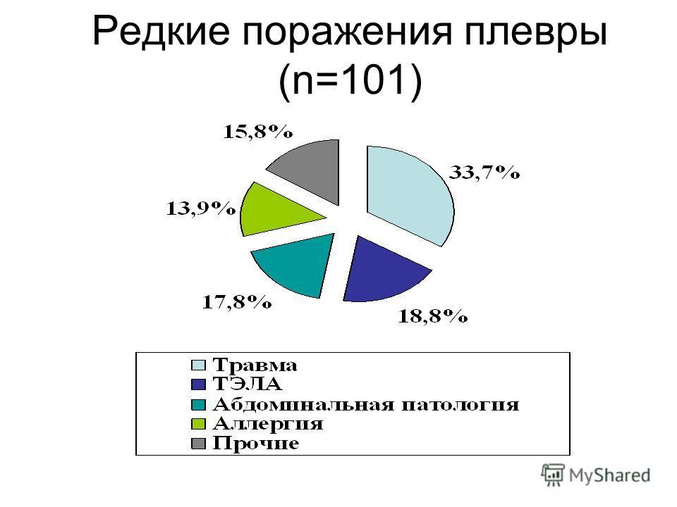 Редкие поражения плевры (n=101)