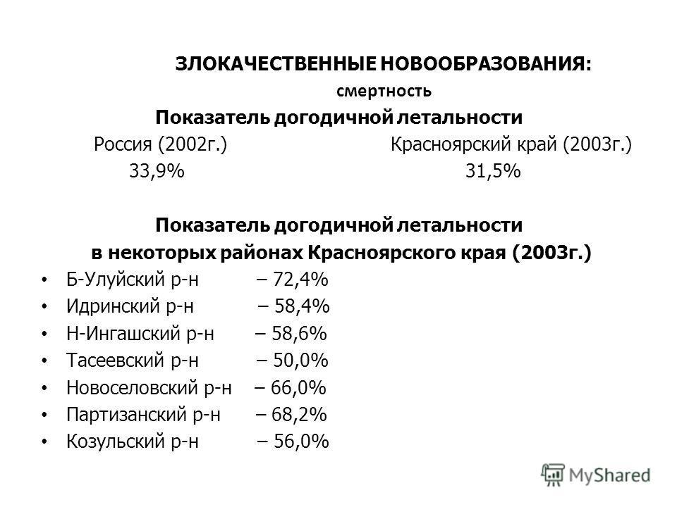 ЗЛОКАЧЕСТВЕННЫЕ НОВООБРАЗОВАНИЯ: смертность Показатель догодичной летальности Россия (2002 г.) Красноярский край (2003 г.) 33,9% 31,5% Показатель догодичной летальности в некоторых районах Красноярского края (2003 г.) Б-Улуйский р-н – 72,4% Идринский