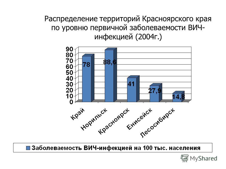 Распределение территорий Красноярского края по уровню первичной заболеваемости ВИЧ- инфекцией (2004 г.)
