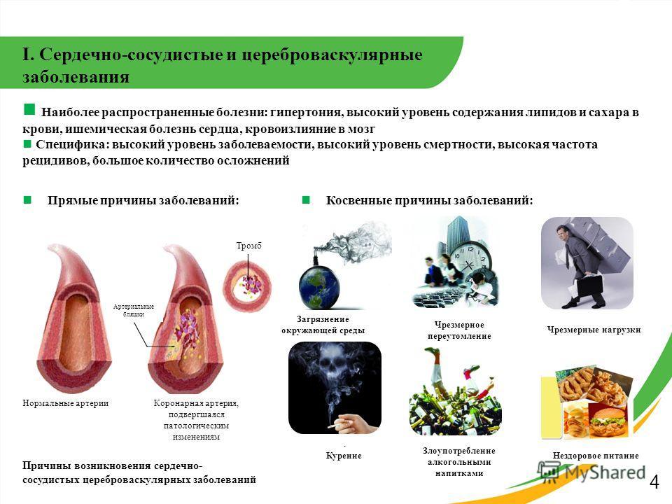 I. Сердечно-сосудистые и цереброваскулярные заболевания Прямые причины заболеваний: Косвенные причины заболеваний: Причины возникновения сердечно- сосудистых цереброваскулярных заболеваний 4 Наиболее распространенные болезни: гипертония, высокий уров