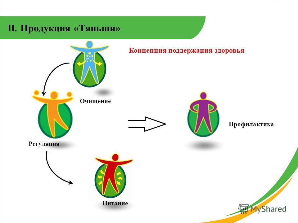 II. Продукция «Тяньши» Профилактика Очищение Регуляция Питание Концепция поддержания здоровья