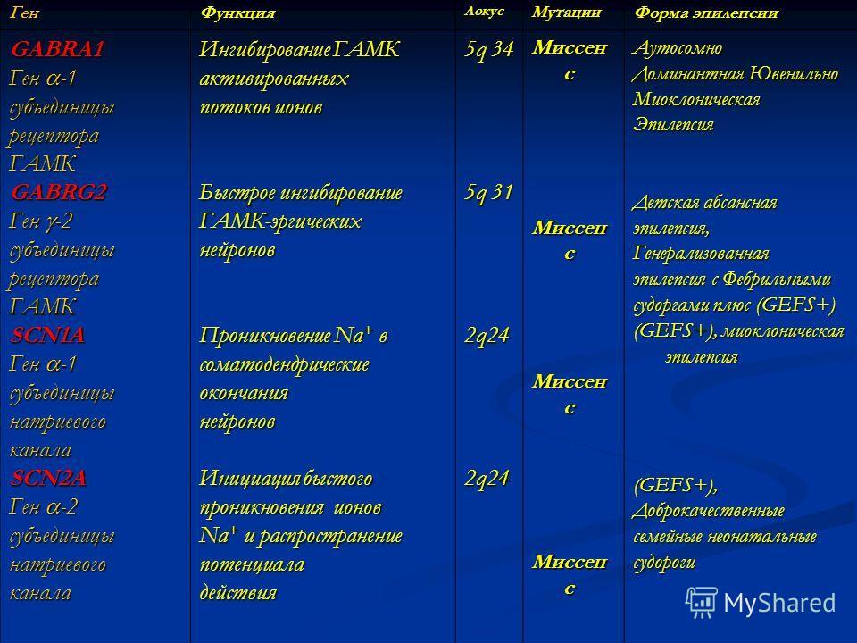 Ген ФункцияЛокус Мутации Форма эпилепсии GABRA1 Ген -1 субъединицырецептораГАМК GABRG2 Ген -2 субъединицырецептораГАМК SCN1A Ген -1 субъединицынатриевогоканала SCN2A Ген -2 субъединицынатриевогоканала Ингибирование ГАМК активированных потоков ионов Б