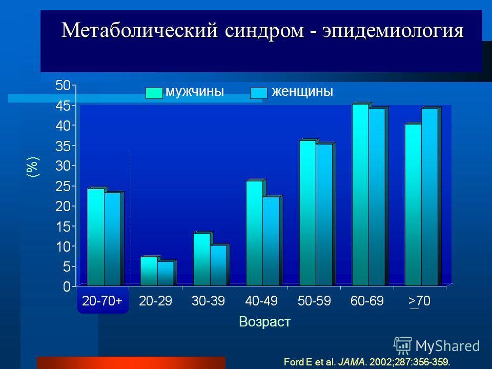 Метаболический синдром - эпидемиология Метаболический синдром - эпидемиология (%) Возраст мужчины женщины Ford E et al. JAMA. 2002;287:356-359.