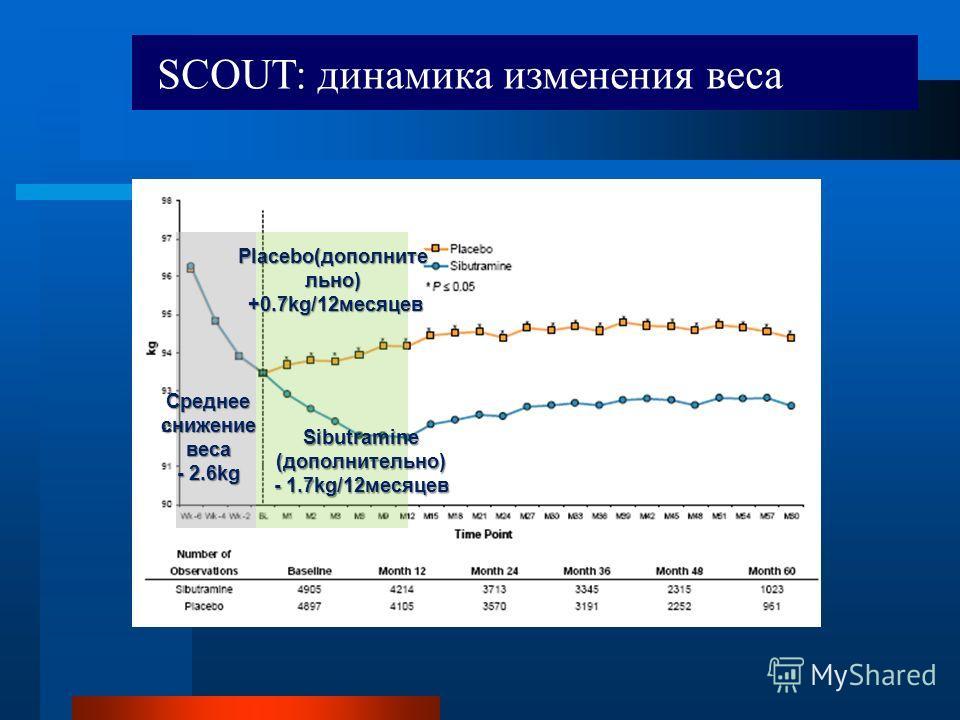 Среднее снижение веса - 2.6kg Sibutramine (дополнительно) - 1.7kg/12 месяцев Placebo(дополните льно) +0.7kg/12 месяцев +0.7kg/12 месяцев SCOUT: динамика изменения веса