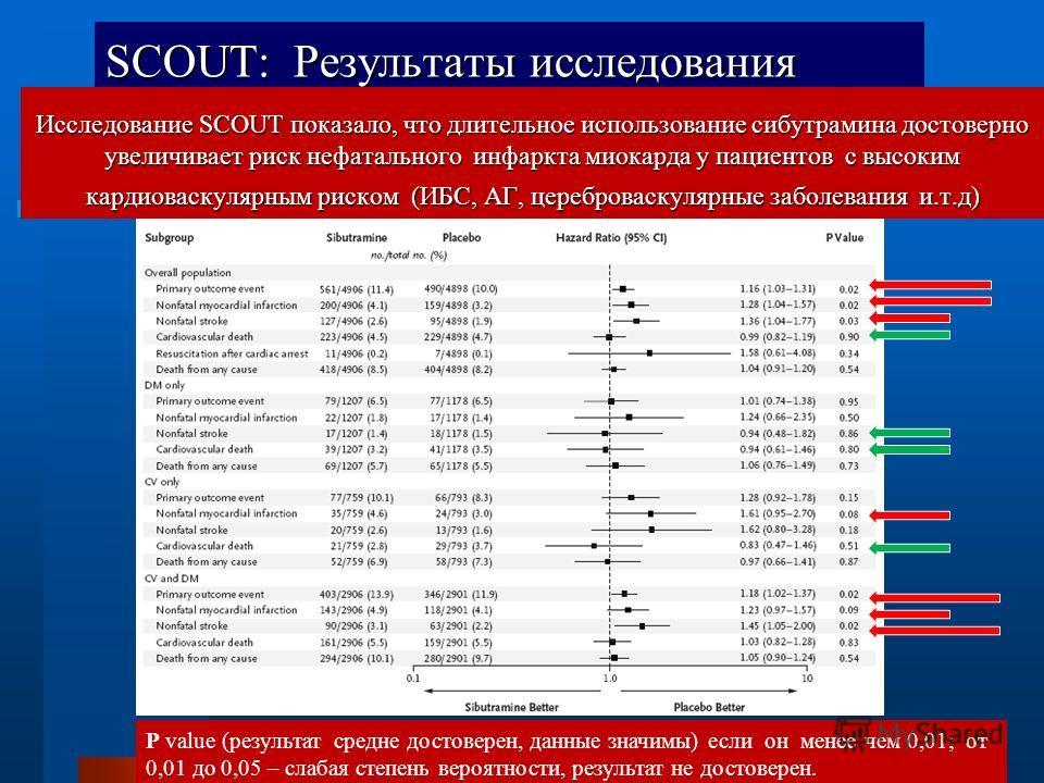 SCOUT: Результаты исследования P value (результат средне достоверен, данные значимы) если он менее чем 0,01; от 0,01 до 0,05 – слабая степень вероятности, результат не достоверен. Исследование SCOUT показало, что длительное использование сибутрамина